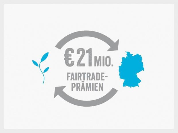 Fairtrade Prämie